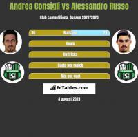 Andrea Consigli vs Alessandro Russo h2h player stats