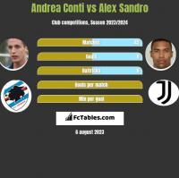 Andrea Conti vs Alex Sandro h2h player stats