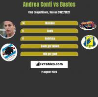 Andrea Conti vs Bastos h2h player stats