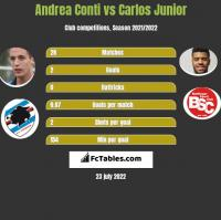 Andrea Conti vs Carlos Junior h2h player stats
