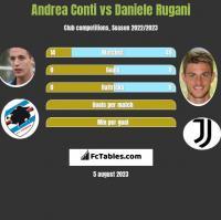 Andrea Conti vs Daniele Rugani h2h player stats