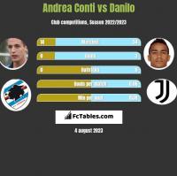 Andrea Conti vs Danilo h2h player stats