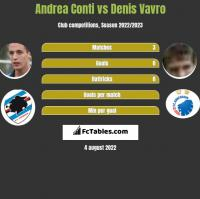 Andrea Conti vs Denis Vavro h2h player stats