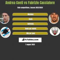 Andrea Conti vs Fabrizio Cacciatore h2h player stats