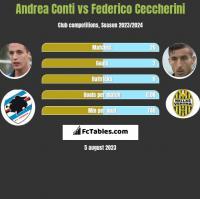 Andrea Conti vs Federico Ceccherini h2h player stats