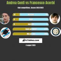 Andrea Conti vs Francesco Acerbi h2h player stats