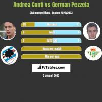 Andrea Conti vs German Pezzela h2h player stats