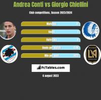 Andrea Conti vs Giorgio Chiellini h2h player stats