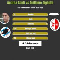 Andrea Conti vs Guillame Gigliotti h2h player stats