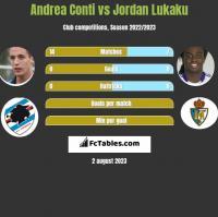 Andrea Conti vs Jordan Lukaku h2h player stats