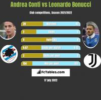 Andrea Conti vs Leonardo Bonucci h2h player stats