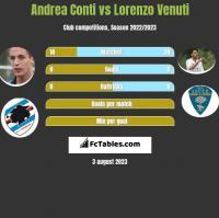 Andrea Conti vs Lorenzo Venuti h2h player stats