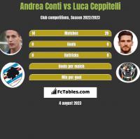 Andrea Conti vs Luca Ceppitelli h2h player stats