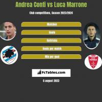 Andrea Conti vs Luca Marrone h2h player stats