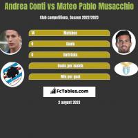 Andrea Conti vs Mateo Pablo Musacchio h2h player stats