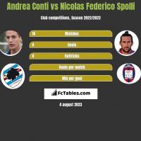 Andrea Conti vs Nicolas Federico Spolli h2h player stats