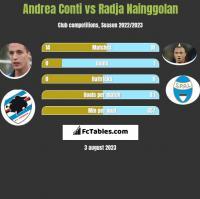 Andrea Conti vs Radja Nainggolan h2h player stats