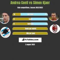 Andrea Conti vs Simon Kjaer h2h player stats
