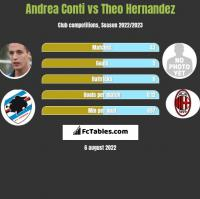 Andrea Conti vs Theo Hernandez h2h player stats