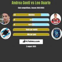 Andrea Conti vs Leo Duarte h2h player stats