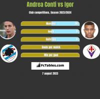 Andrea Conti vs Igor h2h player stats