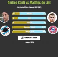 Andrea Conti vs Matthijs de Ligt h2h player stats