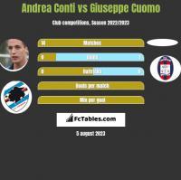 Andrea Conti vs Giuseppe Cuomo h2h player stats