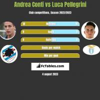 Andrea Conti vs Luca Pellegrini h2h player stats