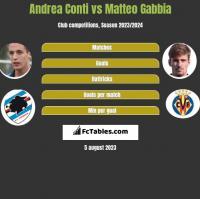 Andrea Conti vs Matteo Gabbia h2h player stats