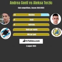 Andrea Conti vs Aleksa Terzic h2h player stats