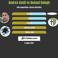 Andrea Conti vs Botond Balogh h2h player stats