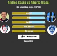 Andrea Cossu vs Alberto Grassi h2h player stats