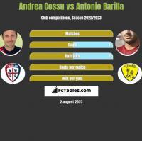 Andrea Cossu vs Antonio Barilla h2h player stats