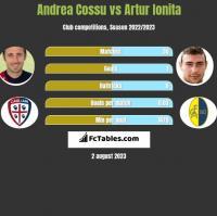 Andrea Cossu vs Artur Ionita h2h player stats
