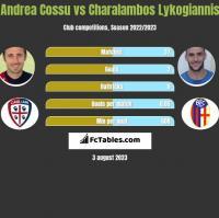 Andrea Cossu vs Charalambos Lykogiannis h2h player stats