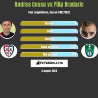 Andrea Cossu vs Filip Bradaric h2h player stats