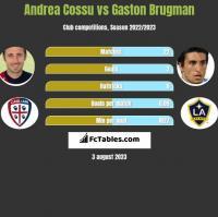 Andrea Cossu vs Gaston Brugman h2h player stats