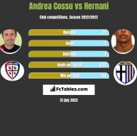 Andrea Cossu vs Hernani h2h player stats