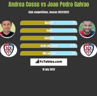 Andrea Cossu vs Joao Pedro Galvao h2h player stats