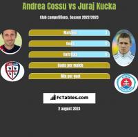 Andrea Cossu vs Juraj Kucka h2h player stats