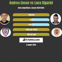Andrea Cossu vs Luca Cigarini h2h player stats