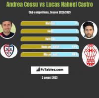Andrea Cossu vs Lucas Nahuel Castro h2h player stats