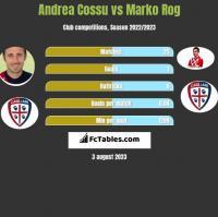 Andrea Cossu vs Marko Rog h2h player stats