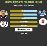 Andrea Cossu vs Pancrazio Farago h2h player stats