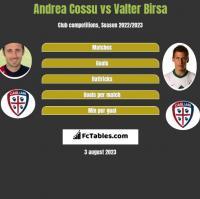Andrea Cossu vs Valter Birsa h2h player stats