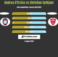 Andrea D'Errico vs Christian Gytkjaer h2h player stats