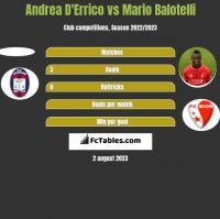 Andrea D'Errico vs Mario Balotelli h2h player stats