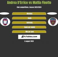 Andrea D'Errico vs Mattia Finotto h2h player stats