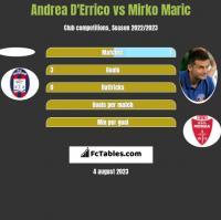Andrea D'Errico vs Mirko Maric h2h player stats