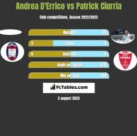 Andrea D'Errico vs Patrick Ciurria h2h player stats